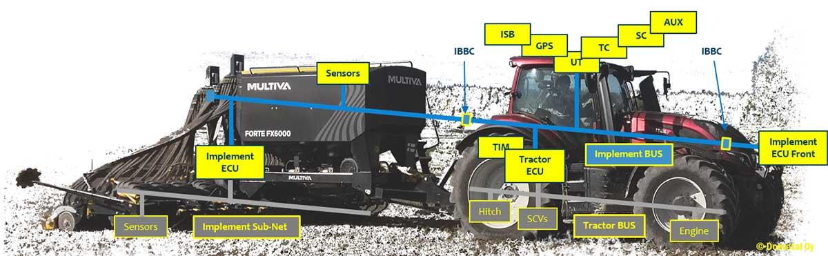 Isobus peltotöissä, kuvassa traktori